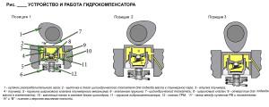 Устройство и работа гидрокомпенсатора